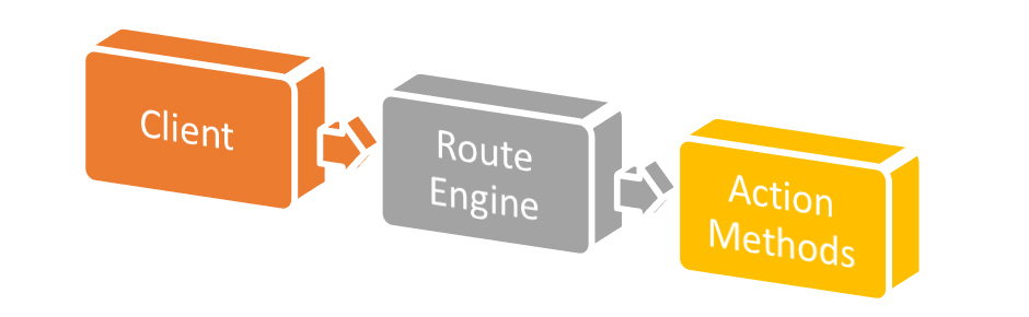 route