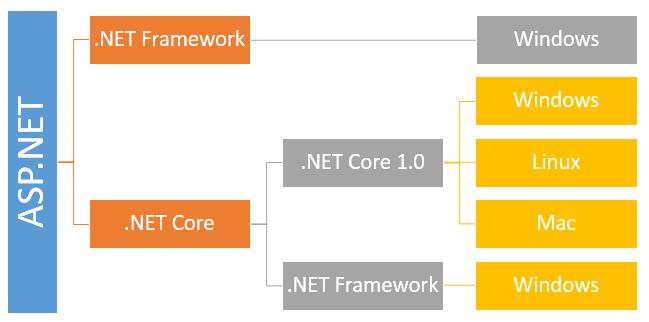 core_0